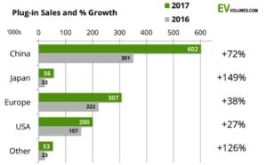 Итоги продаж электромобилей в мире за 2017 год