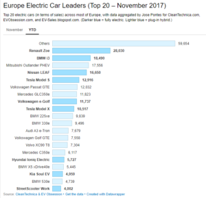 Статистика продаж электромобилей в Европе