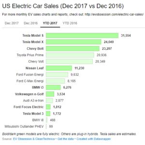 Статистика продаж электромобилей в США